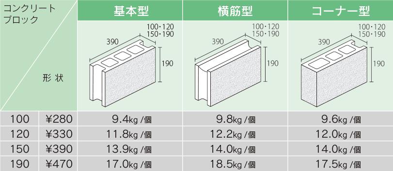 ブロック サイズ コンクリート